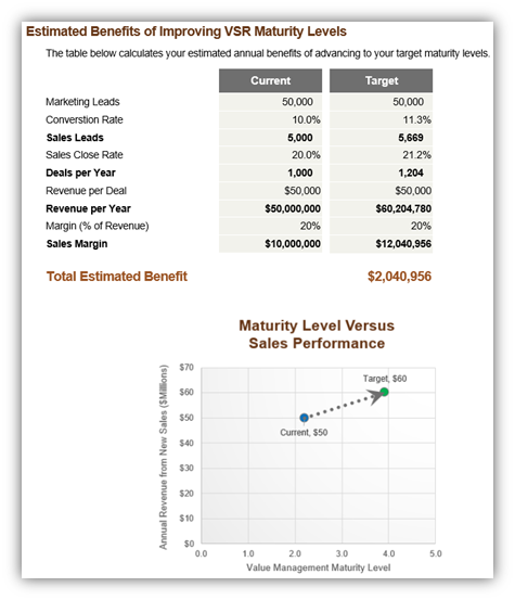Estimated Benefits of Improving Value Selling Maturity Levels