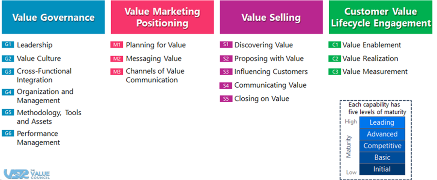 Value Selling Maturity Model Categories