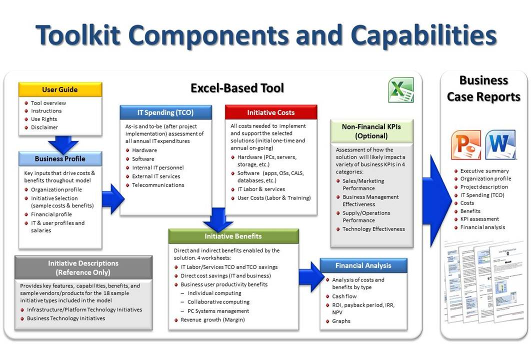It project roi and business case toolkit this popular free web or excel based tool helps organizations to assess quantify and communicate the costs benefits business value and roi of most wajeb Gallery