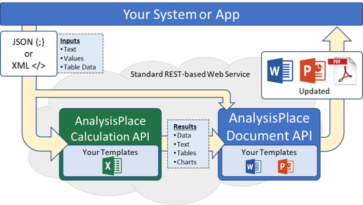 Calculation and Document Automation APIs Combined