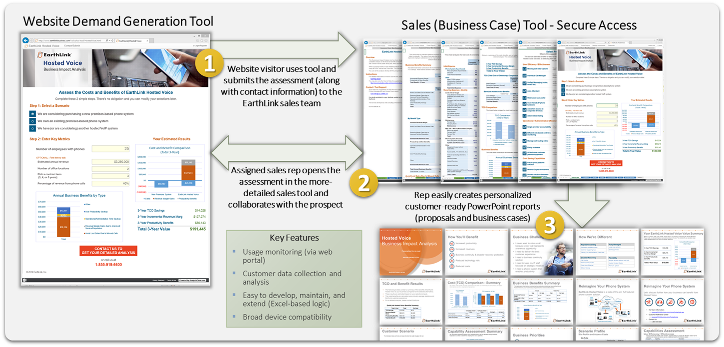EarthLink Business Impact Tool