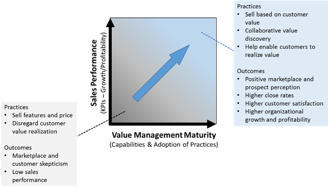 Sales Performance is Correlated with Value Management Maturity (Adoption of Value Marketing, Value Selling, and Value Realization Best Practices)